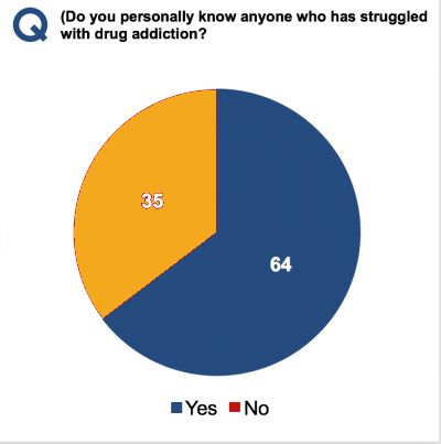 Poll: Oregonians Strongly Support Reducing Drug Sentences